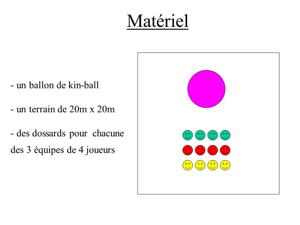 - un ballon de kin-ball - un terrain de 20m x 20m - des dossards pour chacune des 3 équipes de 4 joueurs Matériel