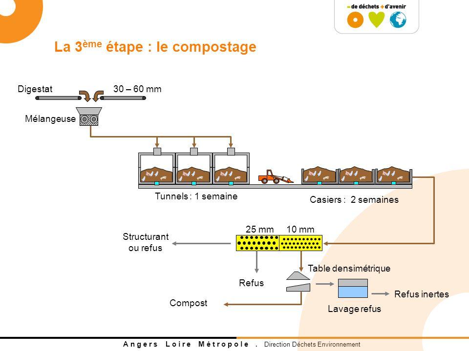 A n g e r s L o i r e M é t r o p o l e. Direction Déchets Environnement Casiers : 2 semaines Tunnels : 1 semaine Digestat Mélangeuse 30 – 60 mm 25 mm