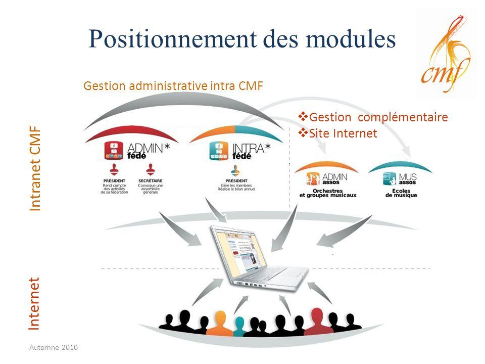 Positionnement des modules Intranet CMF Internet Gestion administrative intra CMF Gestion complémentaire Site Internet Automne 2010