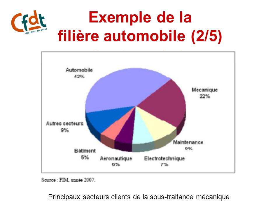 Principaux secteurs clients de la sous-traitance mécanique Exemple de la filière automobile (2/5)