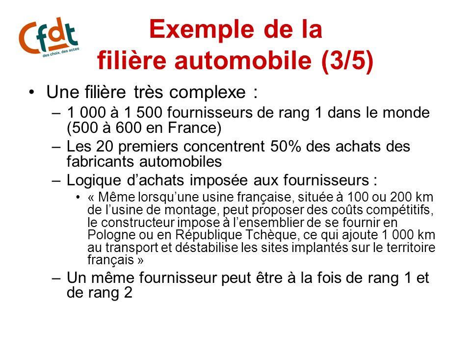 Exemple de la filière automobile (3/5) Une filière très complexe : –1 000 à 1 500 fournisseurs de rang 1 dans le monde (500 à 600 en France) –Les 20 p