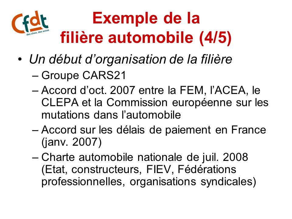 Exemple de la filière automobile (4/5) Un début dorganisation de la filière –Groupe CARS21 –Accord doct. 2007 entre la FEM, lACEA, le CLEPA et la Comm