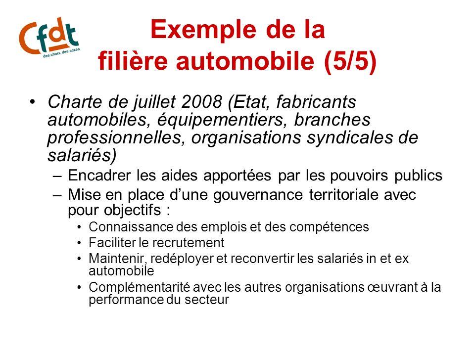 Exemple de la filière automobile (5/5) Charte de juillet 2008 (Etat, fabricants automobiles, équipementiers, branches professionnelles, organisations