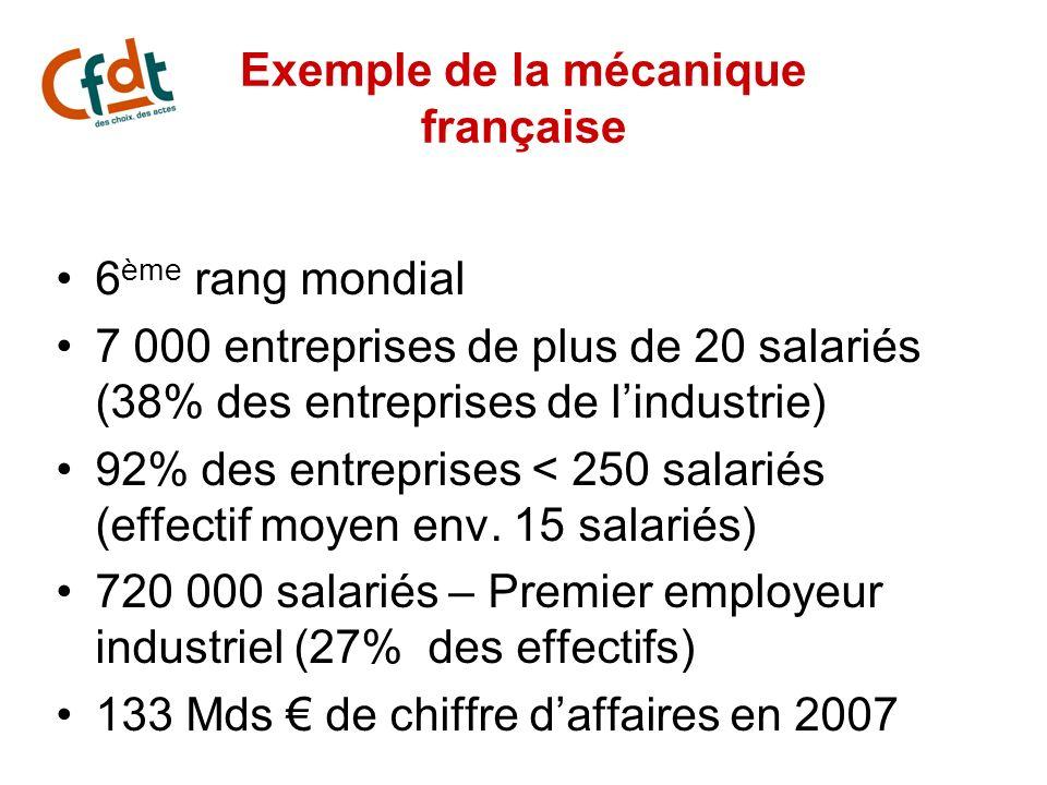 Exemple de la mécanique française 6 ème rang mondial 7 000 entreprises de plus de 20 salariés (38% des entreprises de lindustrie) 92% des entreprises
