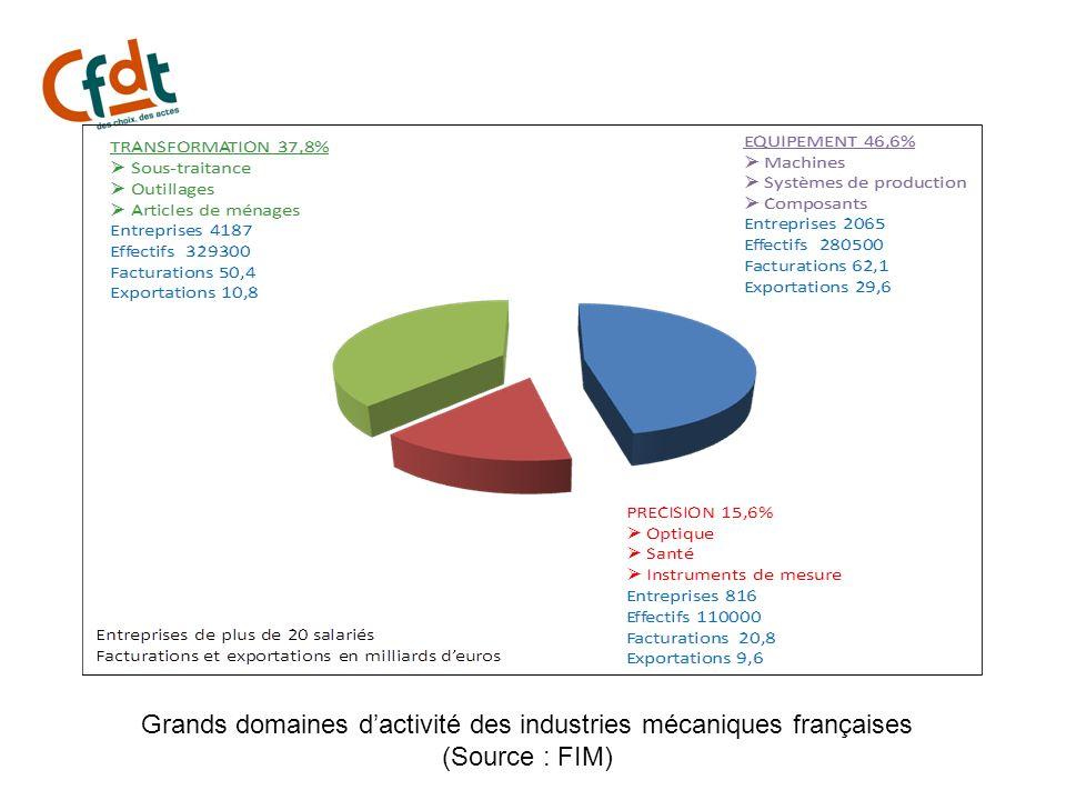 Grands domaines dactivité des industries mécaniques françaises (Source : FIM)