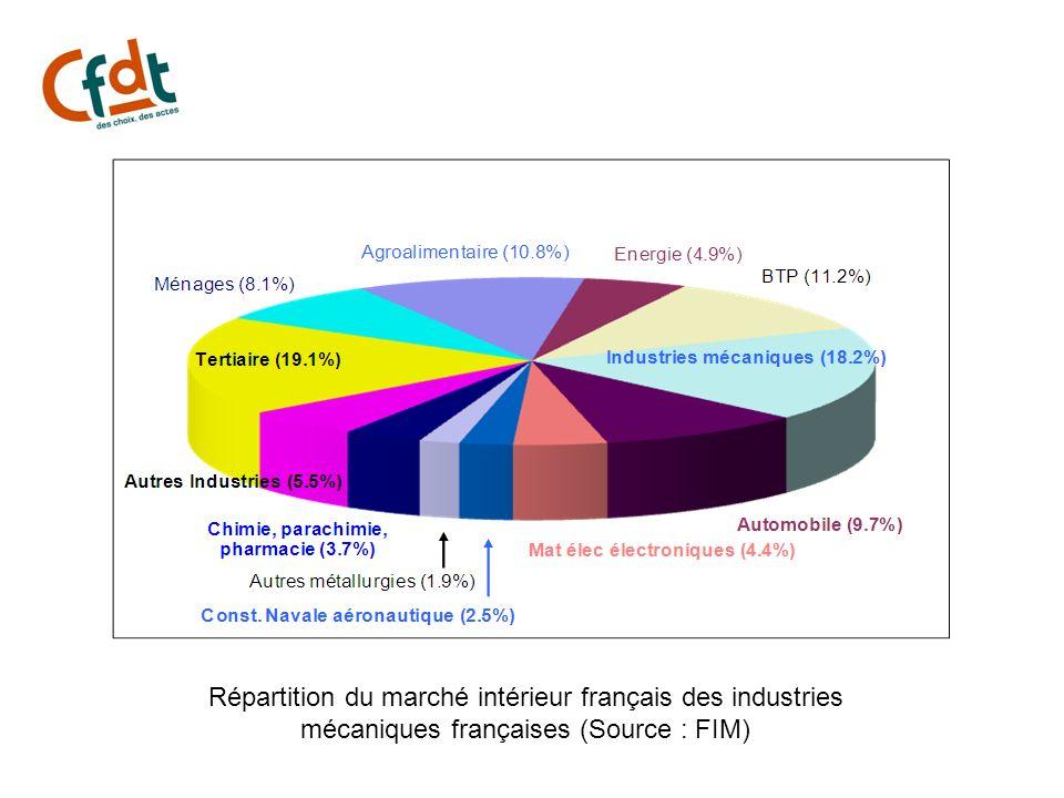 Répartition du marché intérieur français des industries mécaniques françaises (Source : FIM)