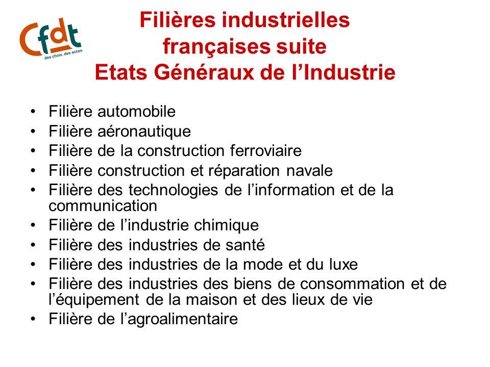 Filières industrielles françaises suite Etats Généraux de lIndustrie Filière automobile Filière aéronautique Filière de la construction ferroviaire Fi