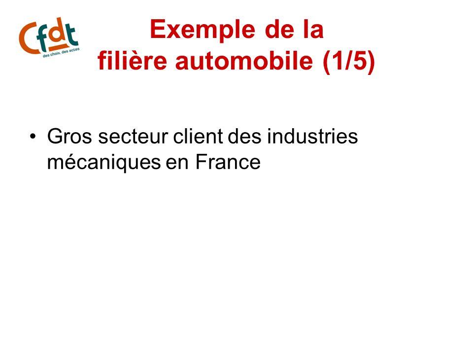 Exemple de la filière automobile (1/5) Gros secteur client des industries mécaniques en France