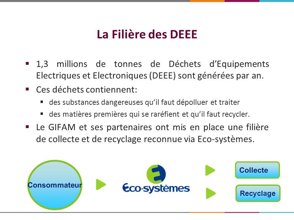 La Filière des DEEE 1,3 millions de tonnes de Déchets dEquipements Electriques et Electroniques (DEEE) sont générées par an. Ces déchets contiennent: