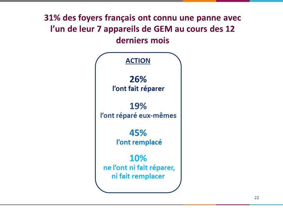 31% des foyers français ont connu une panne avec lun de leur 7 appareils de GEM au cours des 12 derniers mois 22