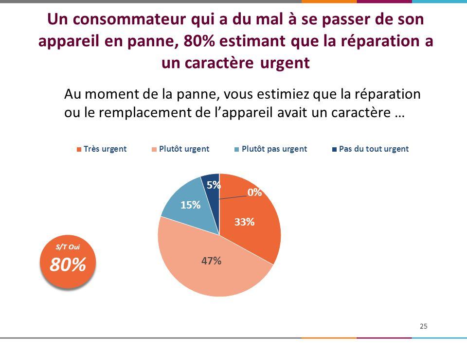 Un consommateur qui a du mal à se passer de son appareil en panne, 80% estimant que la réparation a un caractère urgent Au moment de la panne, vous es