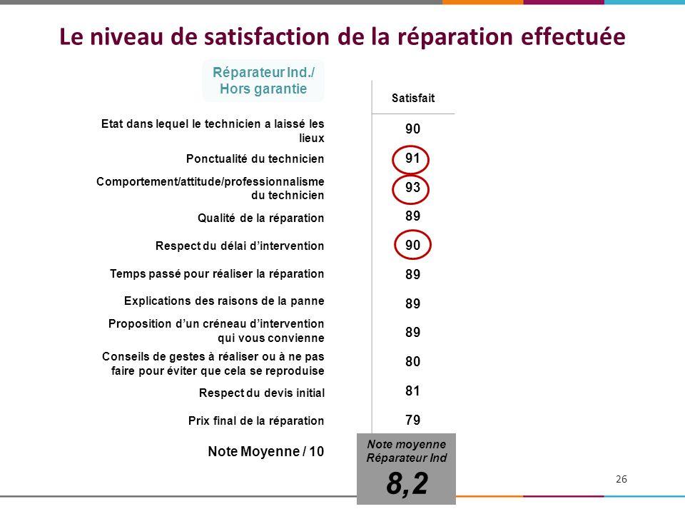 Le niveau de satisfaction de la réparation effectuée Etat dans lequel le technicien a laissé les lieux Ponctualité du technicien Comportement/attitude