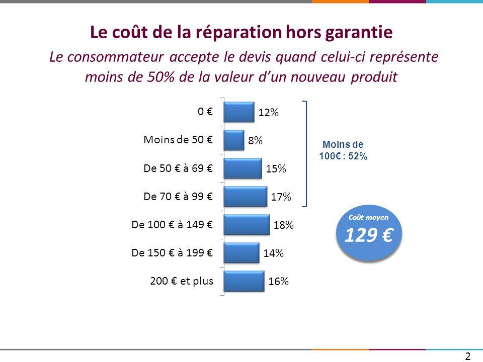 Le coût de la réparation hors garantie Le consommateur accepte le devis quand celui-ci représente moins de 50% de la valeur dun nouveau produit 27 Coû