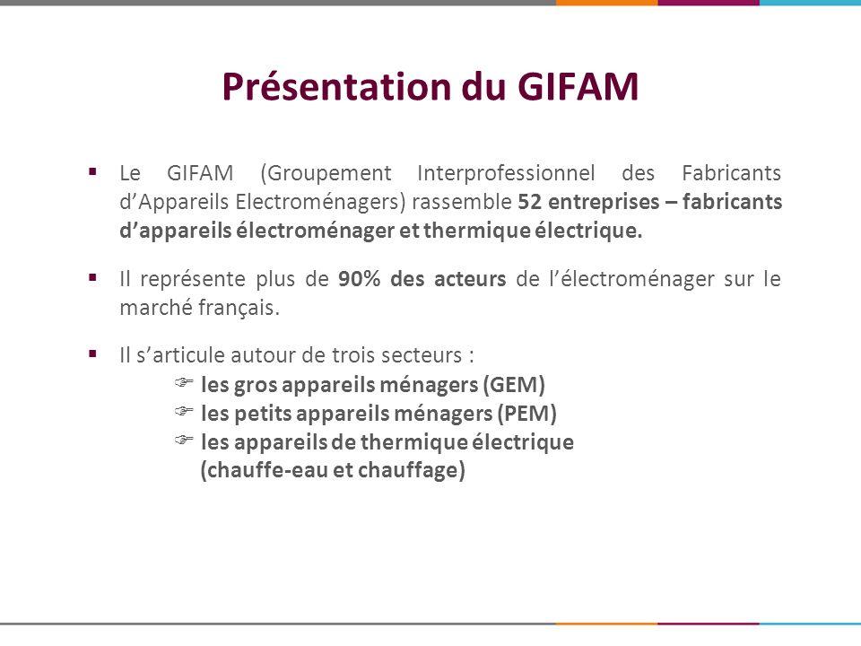 La mission du GIFAM Inspirer et promouvoir les actions de soutien à lindustrie Relever le défi de lenvironnement Dynamiser le marché et contribuer à la création de valeur Les missions du GIFAM : Rassembler les grandes marques de l électroménager, soutenir leur activité industrielle, défendre leurs intérêts communs.