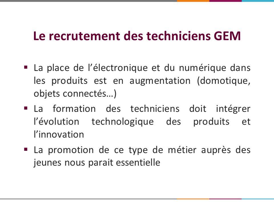 Le recrutement des techniciens GEM La place de lélectronique et du numérique dans les produits est en augmentation (domotique, objets connectés…) La f