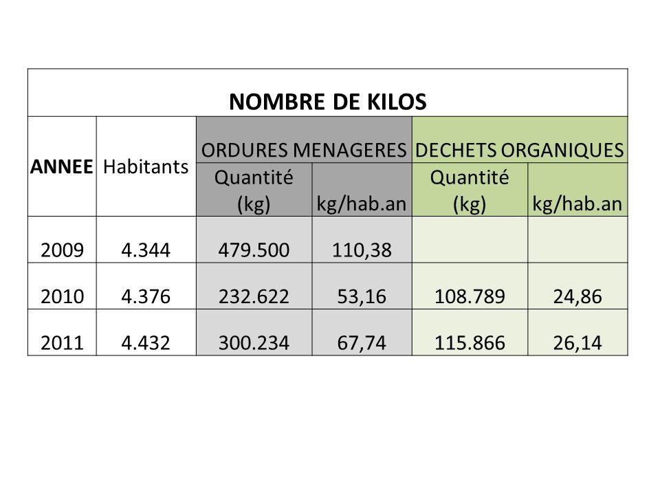 NOMBRE DE KILOS ANNEEHabitants ORDURES MENAGERESDECHETS ORGANIQUES Quantité (kg)kg/hab.an Quantité (kg)kg/hab.an 20094.344479.500110,38 20104.376232.62253,16108.78924,86 20114.432300.23467,74115.86626,14