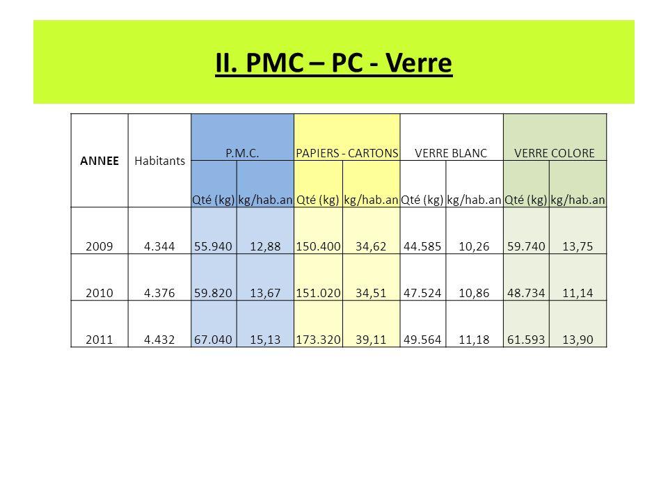 II. PMC – PC - Verre ANNEEHabitants P.M.C.PAPIERS - CARTONSVERRE BLANCVERRE COLORE Qté (kg)kg/hab.anQté (kg)kg/hab.anQté (kg)kg/hab.anQté (kg)kg/hab.a