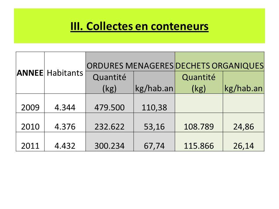 III. Collectes en conteneurs ANNEEHabitants ORDURES MENAGERESDECHETS ORGANIQUES Quantité (kg)kg/hab.an Quantité (kg)kg/hab.an 20094.344479.500110,38 2