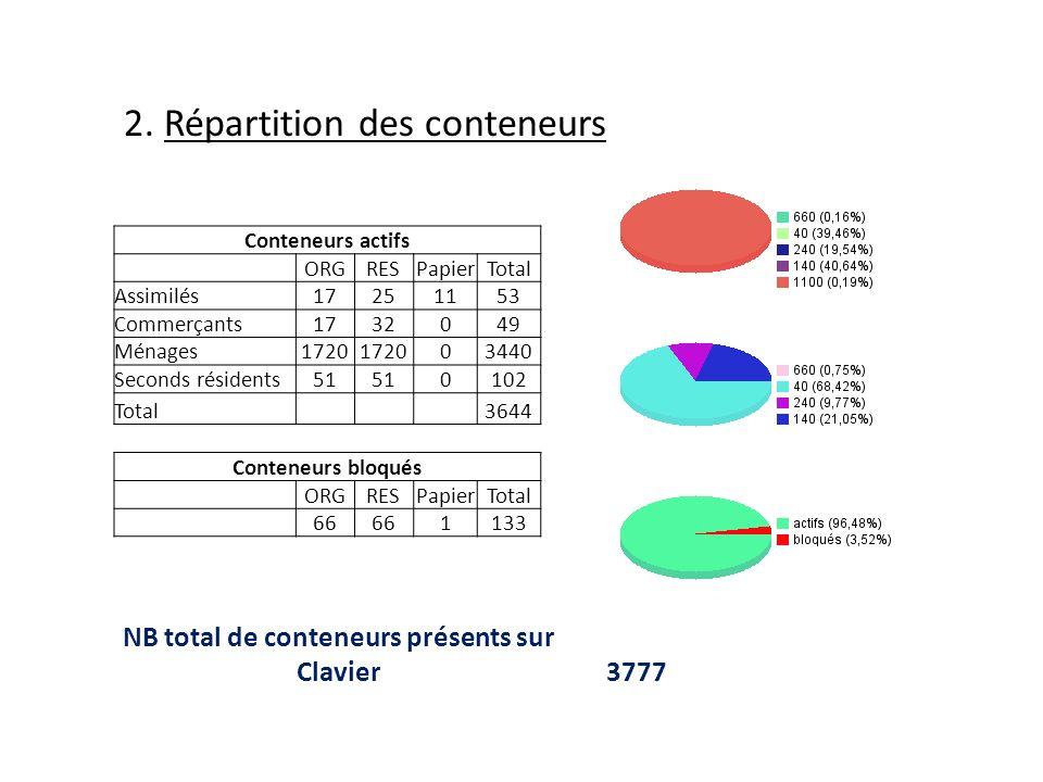 Conteneurs actifs ORGRESPapierTotal Assimilés17251153 Commerçants1732049 Ménages1720 03440 Seconds résidents51 0102 Total3644 Conteneurs bloqués ORGRESPapierTotal 66 1133 NB total de conteneurs présents sur Clavier3777 2.