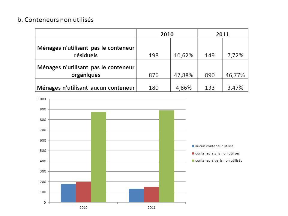 b. Conteneurs non utilisés 20102011 Ménages n'utilisant pas le conteneur résiduels19810,62%1497,72% Ménages n'utilisant pas le conteneur organiques876