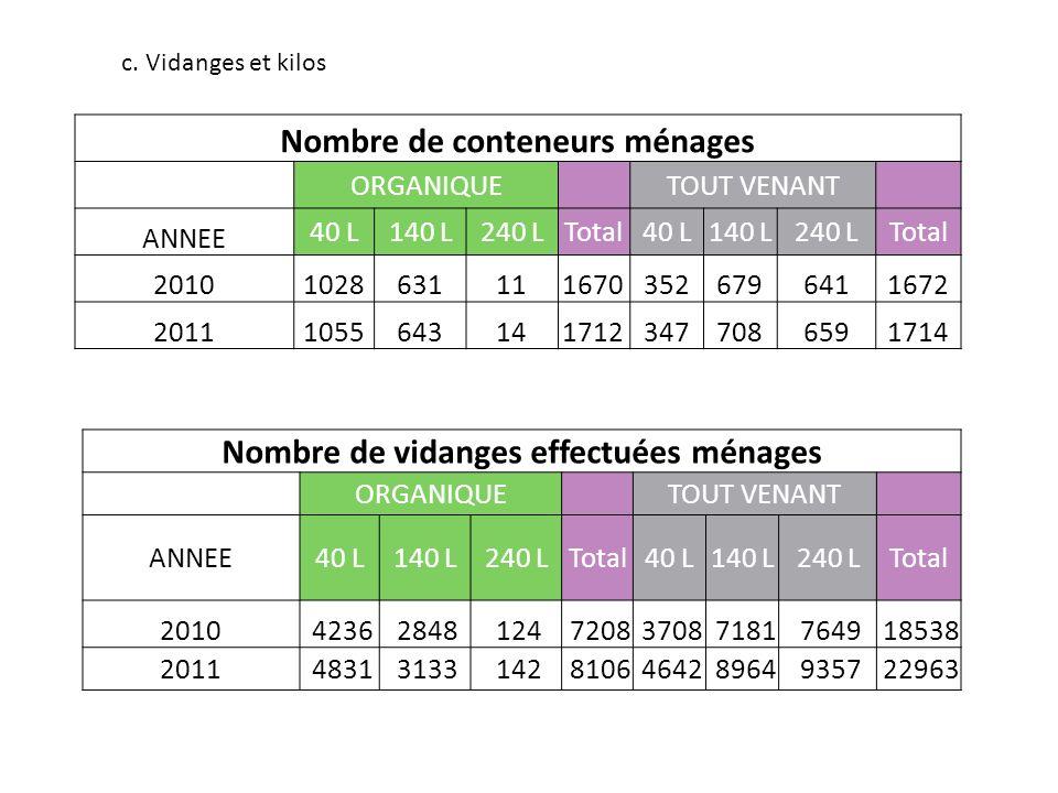 c. Vidanges et kilos Nombre de conteneurs ménages ORGANIQUE TOUT VENANT ANNEE 40 L140 L240 L Total 40 L140 L240 L Total 201010286311116703526796411672