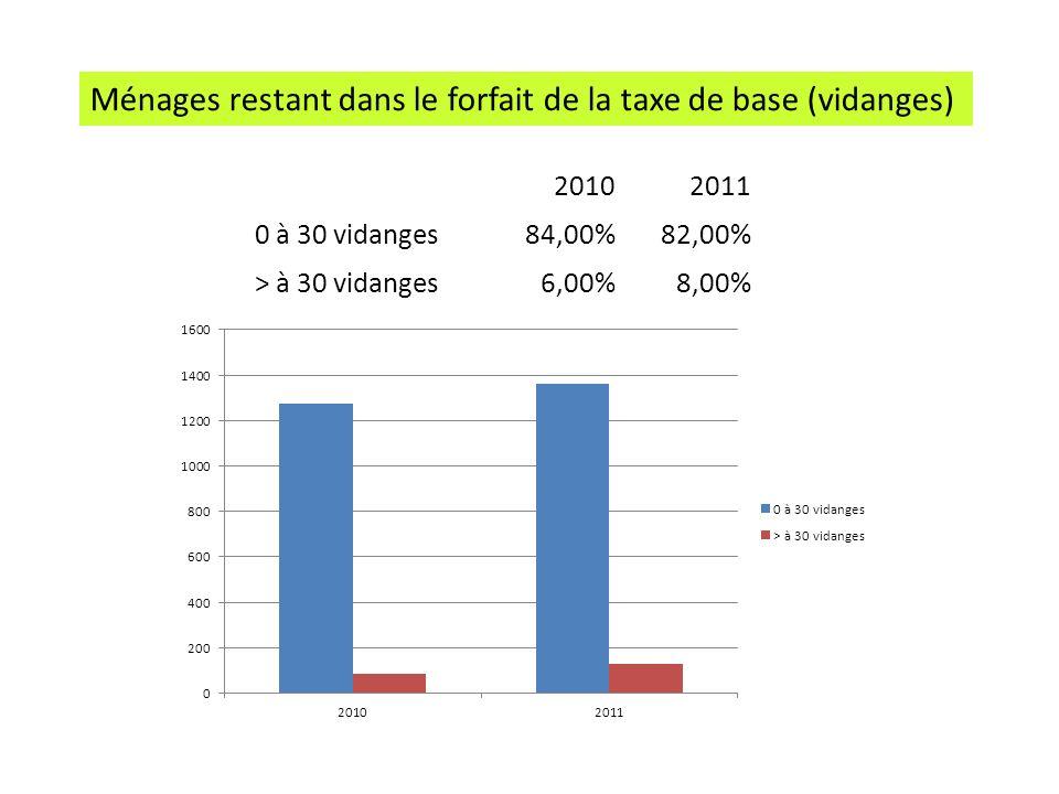 Conteneurs organiques 20102011 - de 30 kg 72%71% + de 30 kg 27%29% Conteneurs tout-venant 20102011 - de 60 kg 77%69% + de 60 kg 23%31%