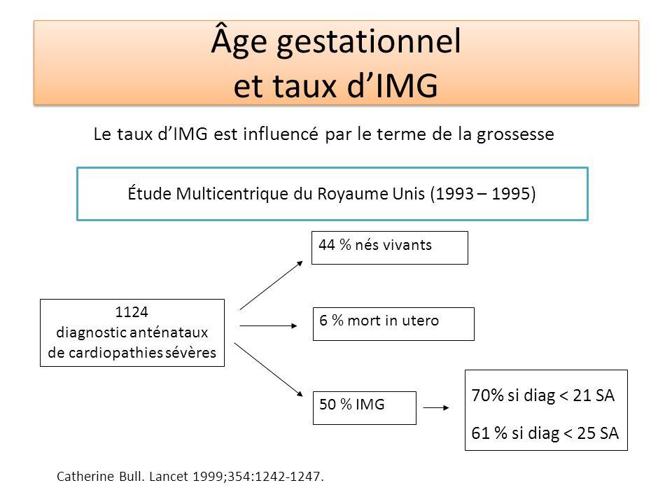 Âge gestationnel et taux dIMG Le taux dIMG est influencé par le terme de la grossesse 1124 diagnostic anténataux de cardiopathies sévères 44 % nés viv