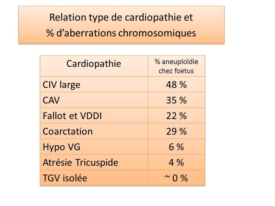 Relation type de cardiopathie et % daberrations chromosomiques