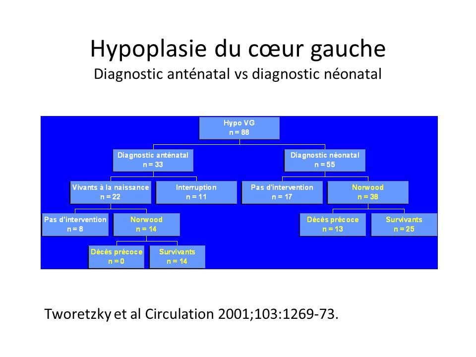 Hypoplasie du cœur gauche Diagnostic anténatal vs diagnostic néonatal Tworetzky et al Circulation 2001;103:1269-73.