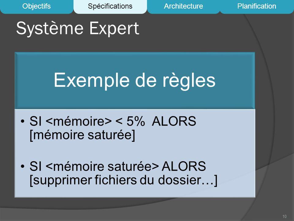 Système Expert Exemple de règles SI < 5% ALORS [mémoire saturée] SI ALORS [supprimer fichiers du dossier…] 10 ObjectifsSpécificationsArchitecturePlani