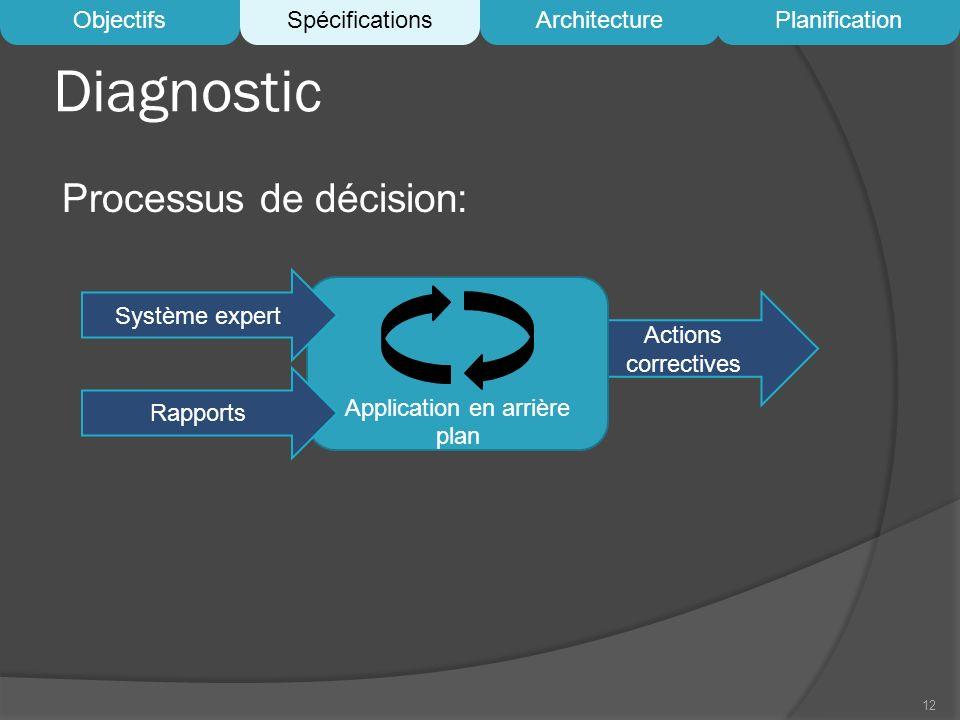 Actions correctives Diagnostic Processus de décision: 12 Application en arrière plan Système expert Rapports ObjectifsSpécificationsArchitecturePlanif