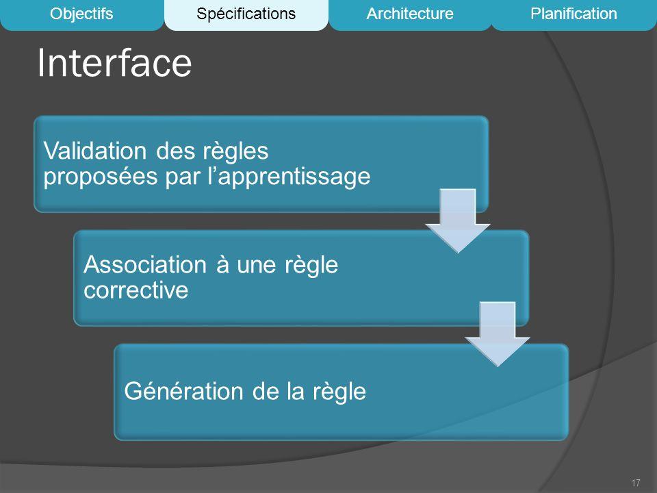 Interface Validation des règles proposées par lapprentissage Association à une règle corrective Génération de la règle 17 ObjectifsSpécificationsArchi