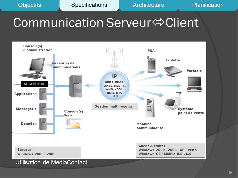 Communication Serveur Client 19 Console(s) dadministration PDA IP GPRS, EDGE, UMTS, HSDPA, Wi-Fi, xDSL, RNIS, RTC LAN Serveur(s) de communications Tablette Portable Système point de vente Machine communicante Applications Messagerie Données SI CENTRAL Serveur : Windows 2000 / 2003 Client distant : Windows 2000 / 2003 / XP / Vista Windows CE / Mobile 5.0 - 6.0 Console(s) Web Gestion multi-réseau ObjectifsSpécificationsArchitecturePlanification Utilisation de MediaContact