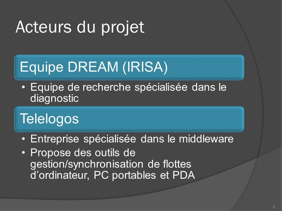 Acteurs du projet Equipe DREAM (IRISA) Equipe de recherche spécialisée dans le diagnostic Telelogos Entreprise spécialisée dans le middleware Propose