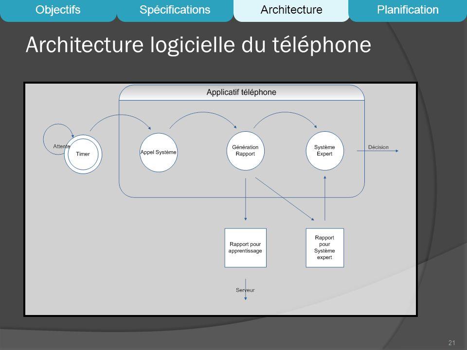Architecture logicielle du téléphone 21 ObjectifsSpécificationsArchitecturePlanification
