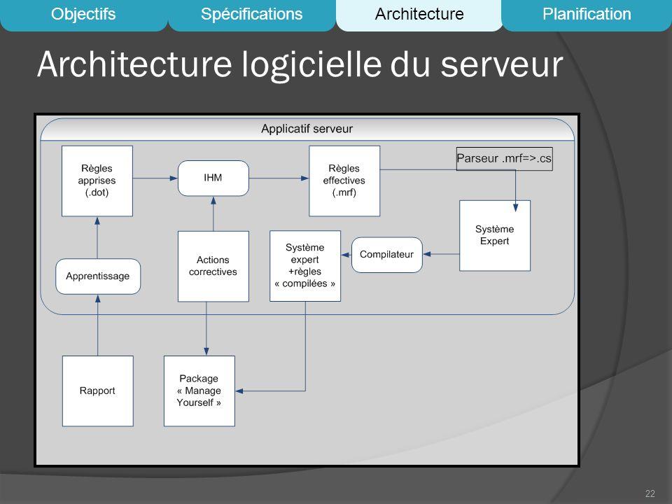 Architecture logicielle du serveur 22 ObjectifsSpécificationsArchitecturePlanification