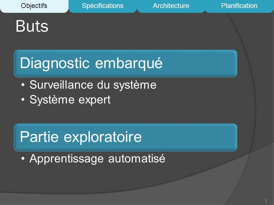 Buts Diagnostic embarqué Surveillance du système Système expert Partie exploratoire Apprentissage automatisé 5 ObjectifsSpécificationsArchitecturePlan