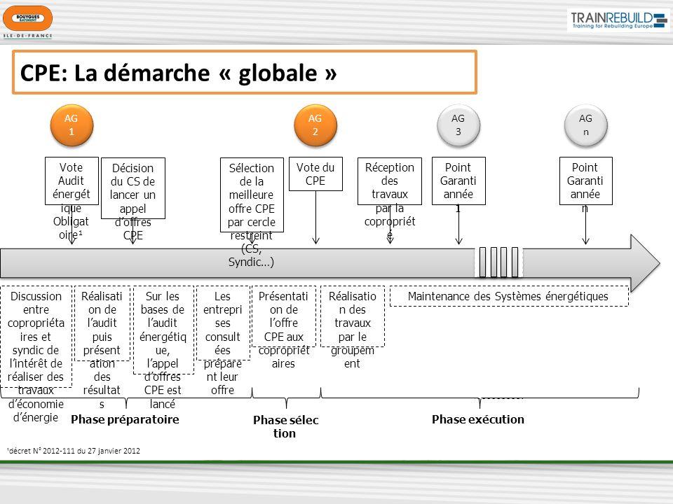 CPE: La démarche « globale » Vote Audit énergét ique Obligat oire¹ Discussion entre copropriéta ires et syndic de lintérêt de réaliser des travaux déc