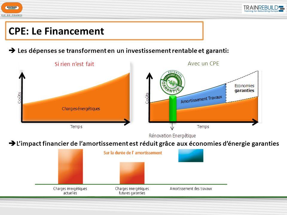 Les dépenses se transforment en un investissement rentable et garanti: Limpact financier de lamortissement est réduit grâce aux économies dénergie garanties CPE: Le Financement CPE Si rien nest fait Avec un CPE