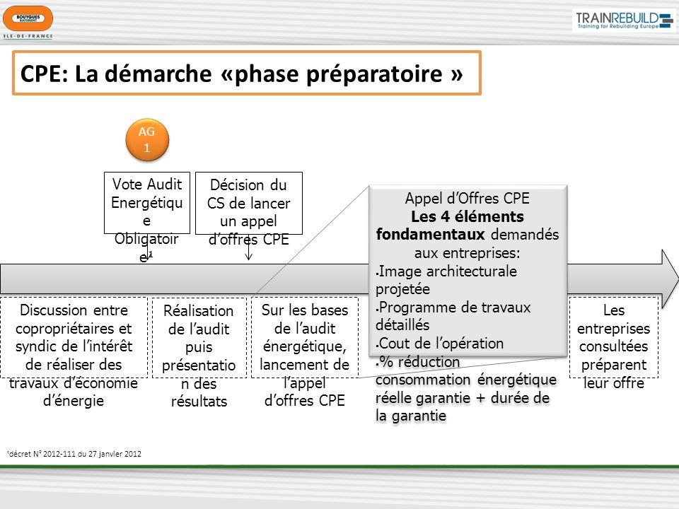 CPE: La démarche «phase préparatoire » Vote Audit Energétiqu e Obligatoir e¹ Discussion entre copropriétaires et syndic de lintérêt de réaliser des tr
