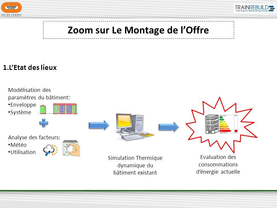 Modélisation des paramètres du bâtiment: Enveloppe Système Analyse des facteurs: Météo Utilisation Evaluation des consommations dénergie actuelle Simu