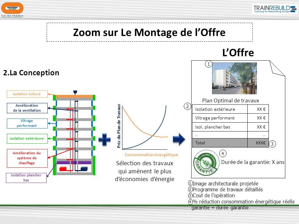 Isolation toiture Amélioration de la ventilation Vitrage performant Isolation extérieure Amélioration du système de chauffage Isolation plancher bas I