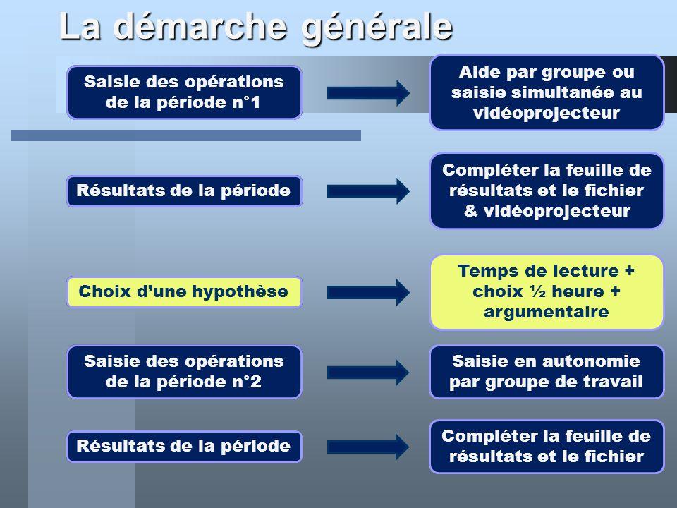 La démarche générale Choix dune hypothèse Temps de lecture + choix ½ heure + argumentaire Saisie des opérations de la période n°1 Aide par groupe ou s