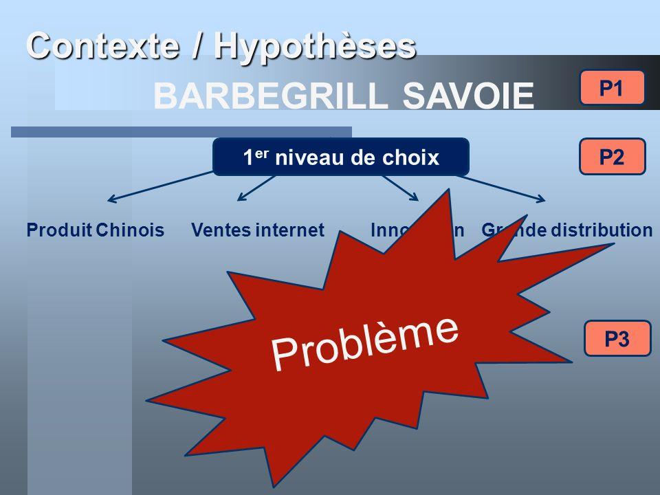 Contexte / Hypothèses BARBEGRILL SAVOIE Produit ChinoisVentes internetInnovationGrande distribution 1 er niveau de choix Problème P1 P2 P3