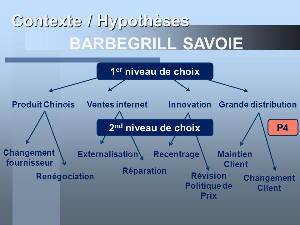 Contexte / Hypothèses BARBEGRILL SAVOIE Produit ChinoisVentes internetInnovationGrande distribution 1 er niveau de choix Changement fournisseur Renégo