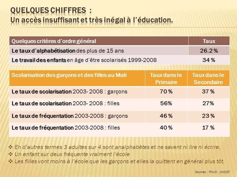 Scolarisation des garçons et des filles au MaliTaux dans le Primaire Taux dans le Secondaire Le taux de scolarisation Le taux de scolarisation 2003- 2