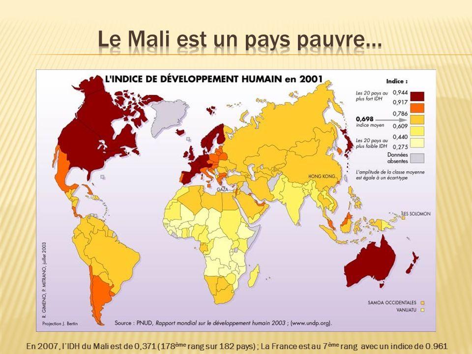 En 2007, lIDH du Mali est de 0,371 (178 ème rang sur 182 pays) ; La France est au 7 ème rang avec un indice de 0.961