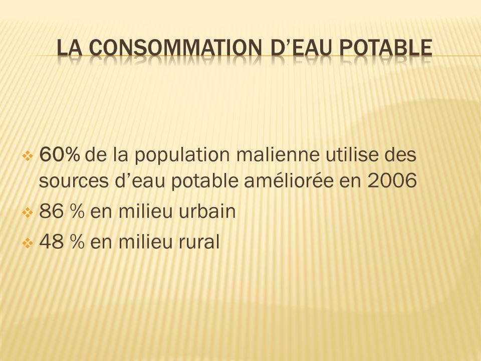 60% de la population malienne utilise des sources deau potable améliorée en 2006 86 % en milieu urbain 48 % en milieu rural