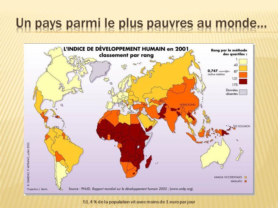 51,4 % de la population vit avec moins de 1 euro par jour