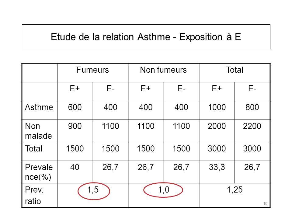 FumeursNon fumeursTotal E+E-E+E-E+E- Asthme600400 1000800 Non malade 9001100 20002200 Total1500 3000 Prevale nce(%) 4026,7 33,326,7 Prev.
